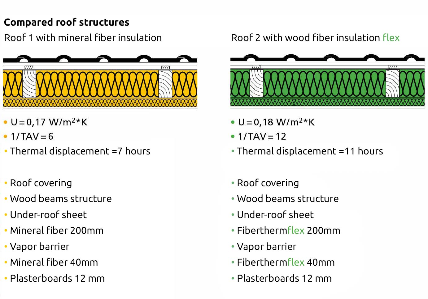 Thermal displacement Roof structures compared